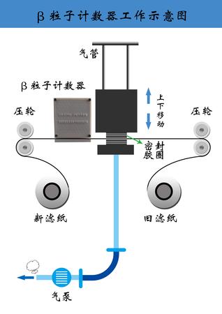 贝塔粒子示意图.jpg